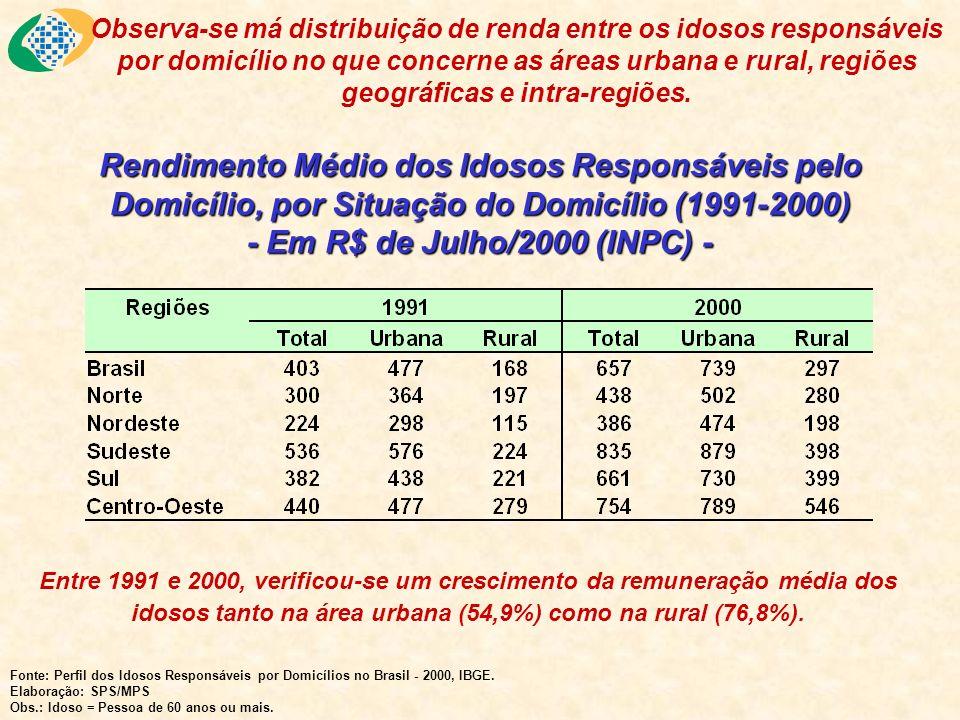 - Em R$ de Julho/2000 (INPC) -