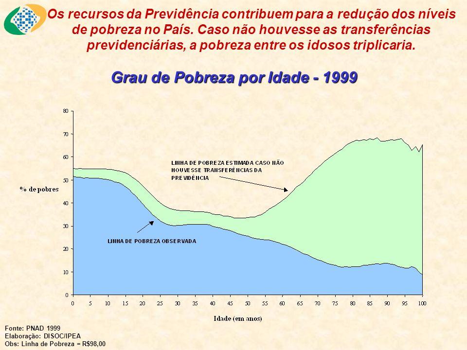 Grau de Pobreza por Idade - 1999