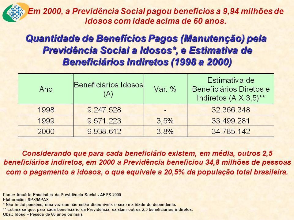 Quantidade de Benefícios Pagos (Manutenção) pela