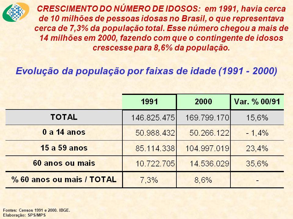 Evolução da população por faixas de idade (1991 - 2000)