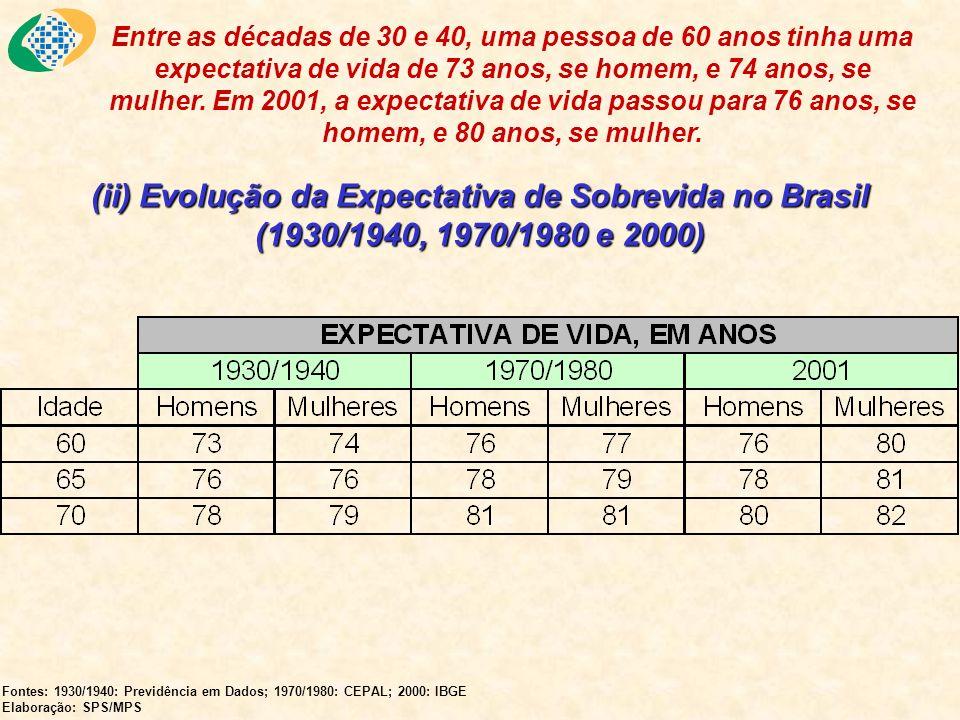 Entre as décadas de 30 e 40, uma pessoa de 60 anos tinha uma expectativa de vida de 73 anos, se homem, e 74 anos, se mulher. Em 2001, a expectativa de vida passou para 76 anos, se homem, e 80 anos, se mulher.