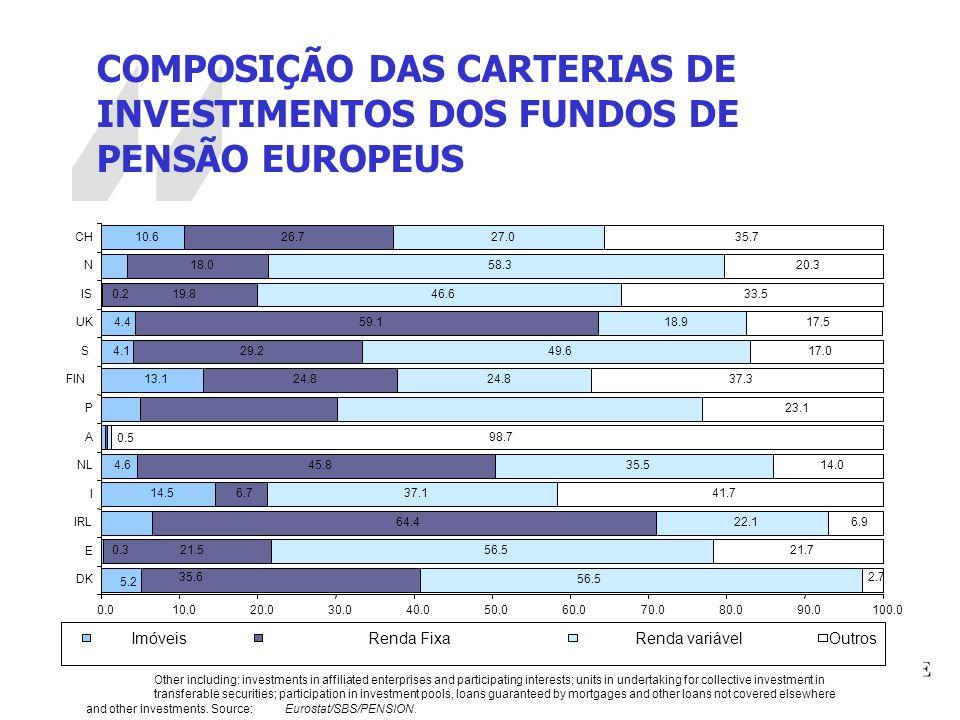 COMPOSIÇÃO DAS CARTERIAS DE INVESTIMENTOS DOS FUNDOS DE PENSÃO EUROPEUS