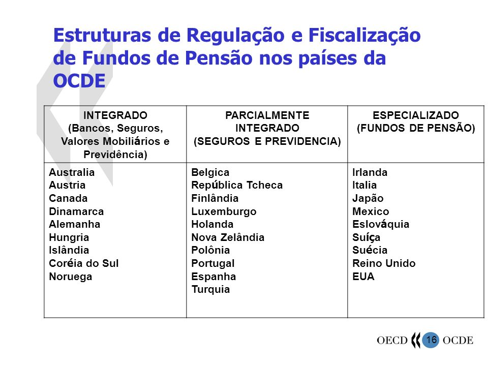 Estruturas de Regulação e Fiscalização de Fundos de Pensão nos países da OCDE