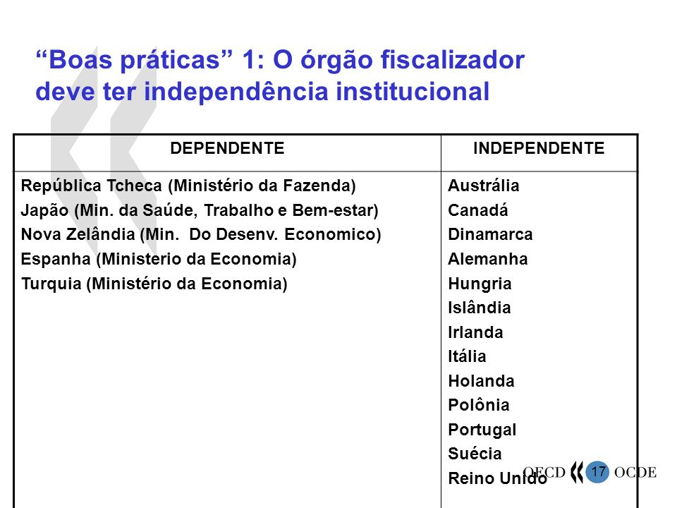 Boas práticas 1: O órgão fiscalizador deve ter independência institucional