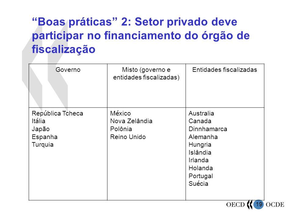 Boas práticas 2: Setor privado deve participar no financiamento do órgão de fiscalização