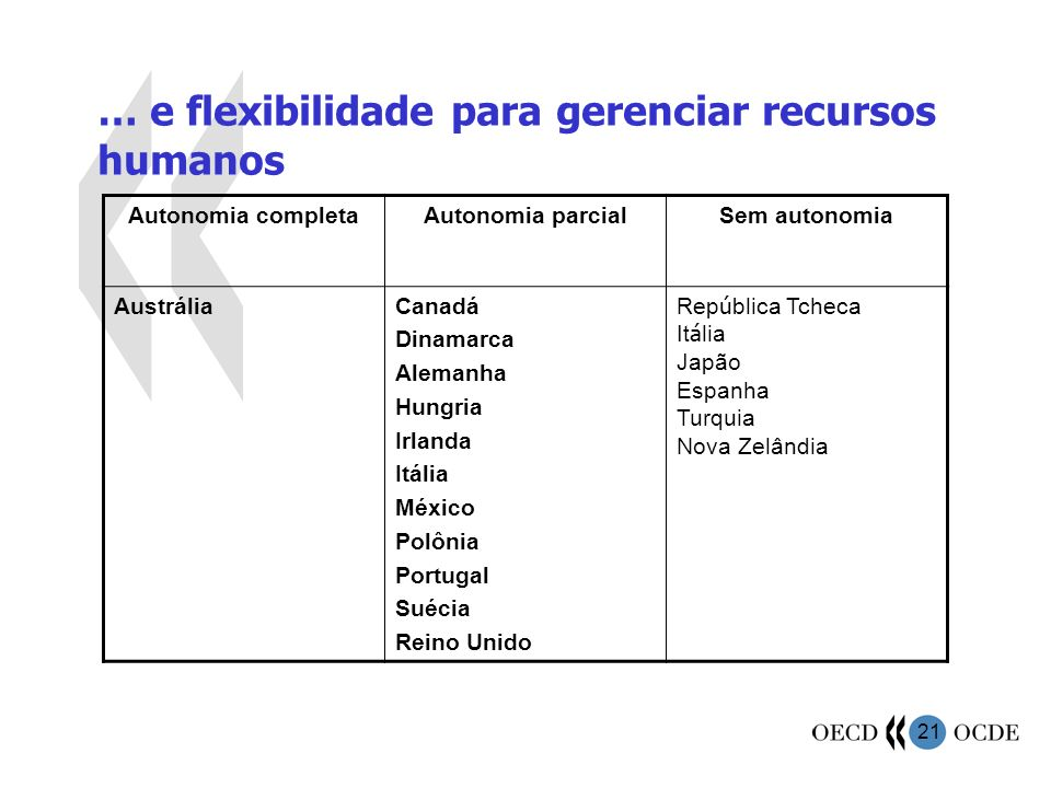 … e flexibilidade para gerenciar recursos humanos