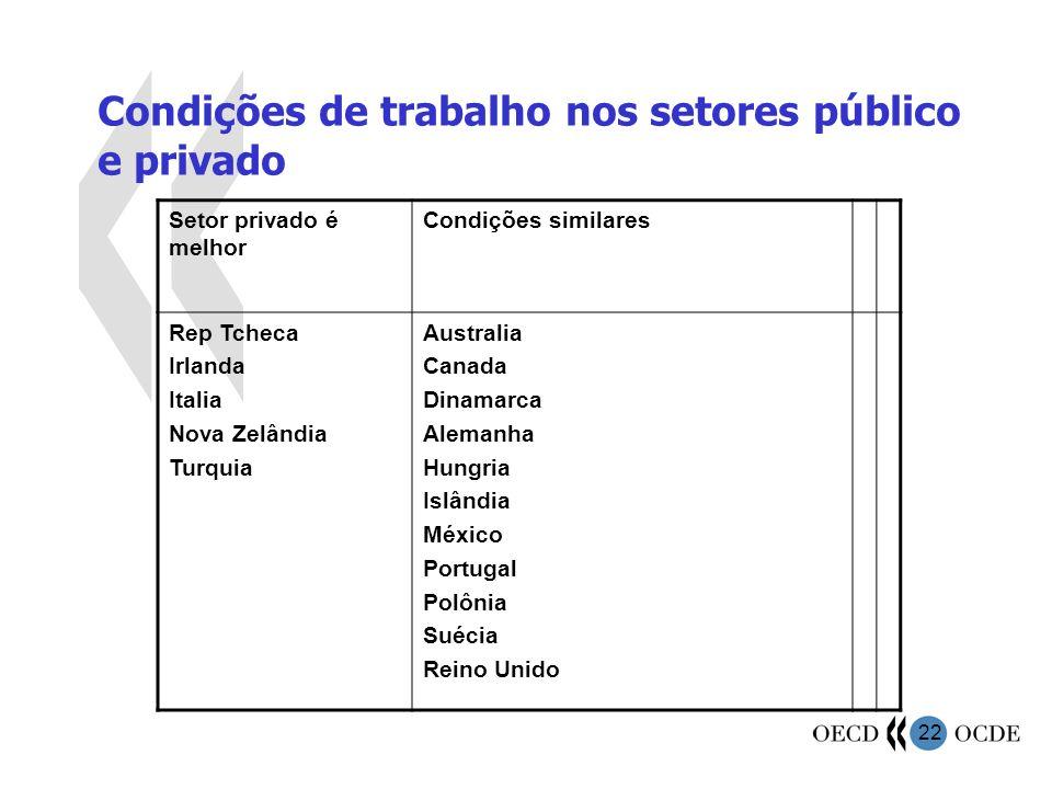Condições de trabalho nos setores público e privado