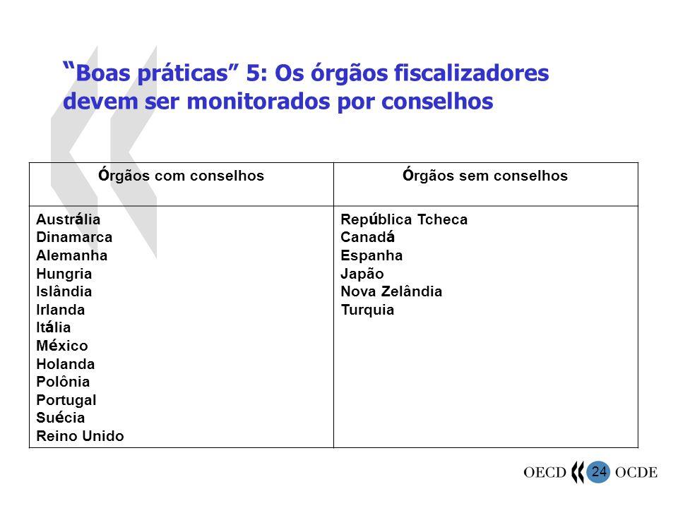Boas práticas 5: Os órgãos fiscalizadores devem ser monitorados por conselhos