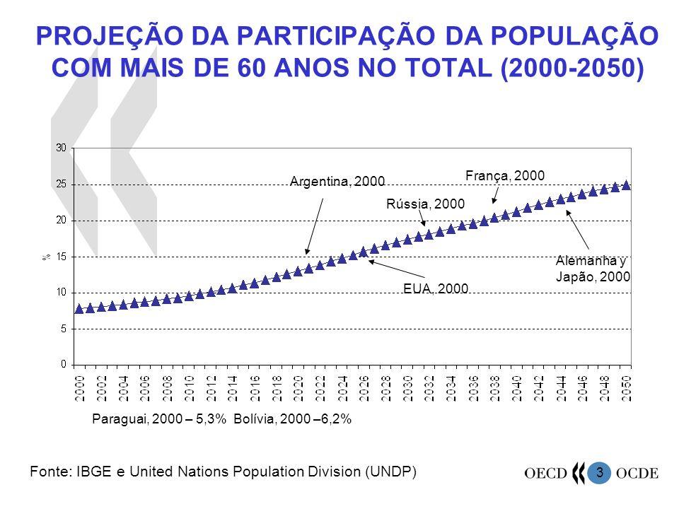 PROJEÇÃO DA PARTICIPAÇÃO DA POPULAÇÃO COM MAIS DE 60 ANOS NO TOTAL (2000-2050)