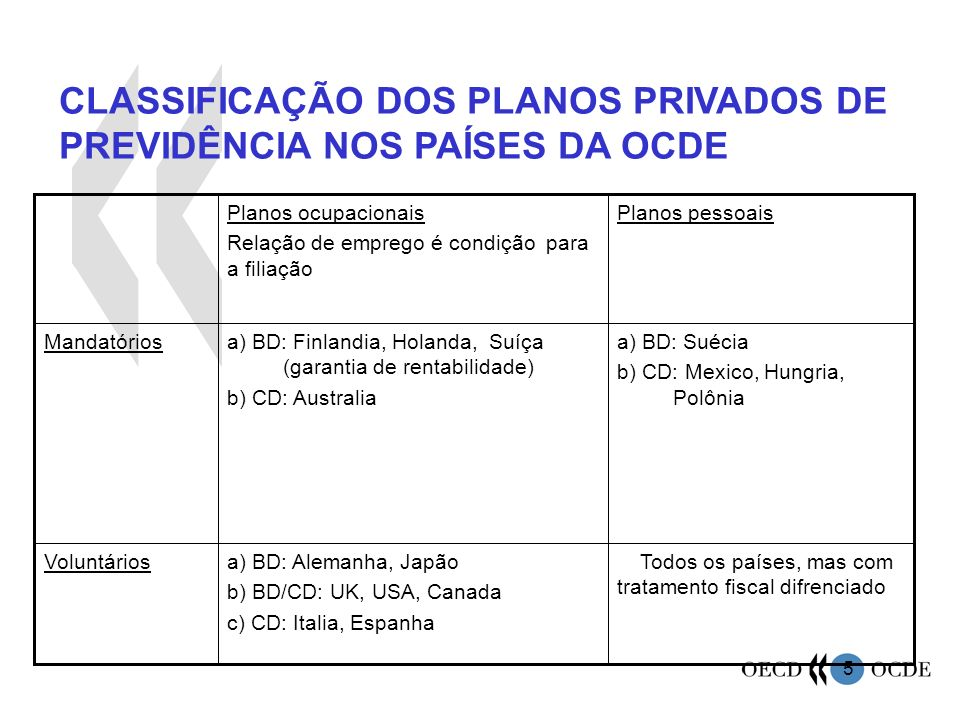 CLASSIFICAÇÃO DOS PLANOS PRIVADOS DE PREVIDÊNCIA NOS PAÍSES DA OCDE