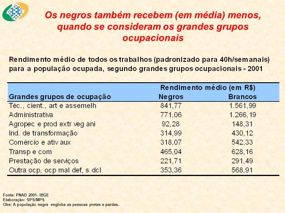 Os negros também recebem (em média) menos, quando se consideram os grandes grupos ocupacionais