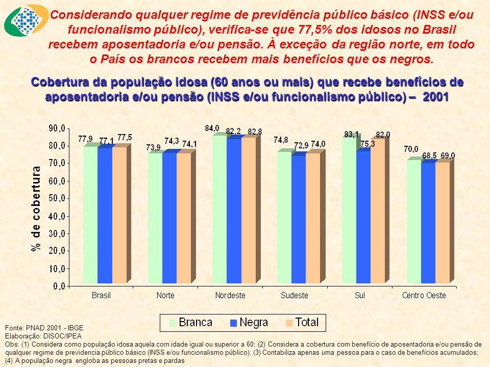 Considerando qualquer regime de previdência público básico (INSS e/ou funcionalismo público), verifica-se que 77,5% dos idosos no Brasil recebem aposentadoria e/ou pensão. À exceção da região norte, em todo o País os brancos recebem mais benefícios que os negros.