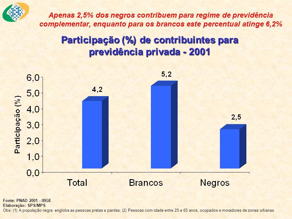 Participação (%) de contribuintes para previdência privada - 2001