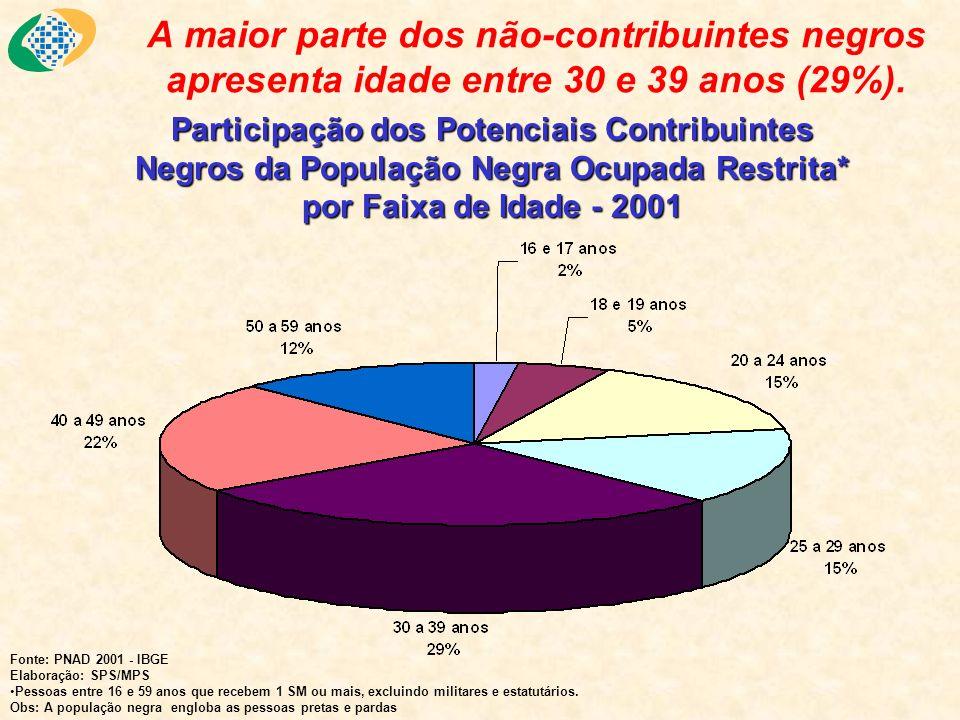 A maior parte dos não-contribuintes negros apresenta idade entre 30 e 39 anos (29%).
