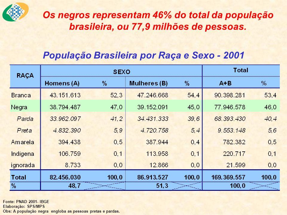 População Brasileira por Raça e Sexo - 2001