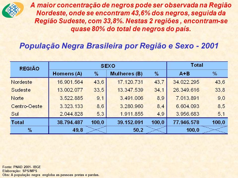 População Negra Brasileira por Região e Sexo - 2001