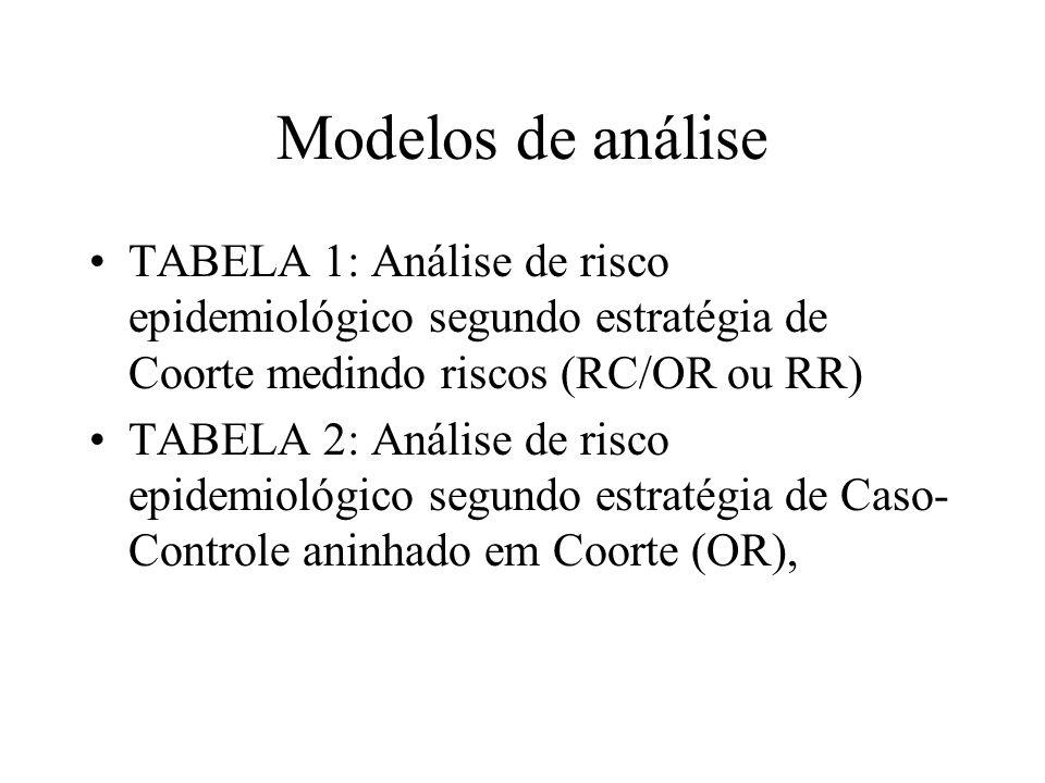 Modelos de análise TABELA 1: Análise de risco epidemiológico segundo estratégia de Coorte medindo riscos (RC/OR ou RR)