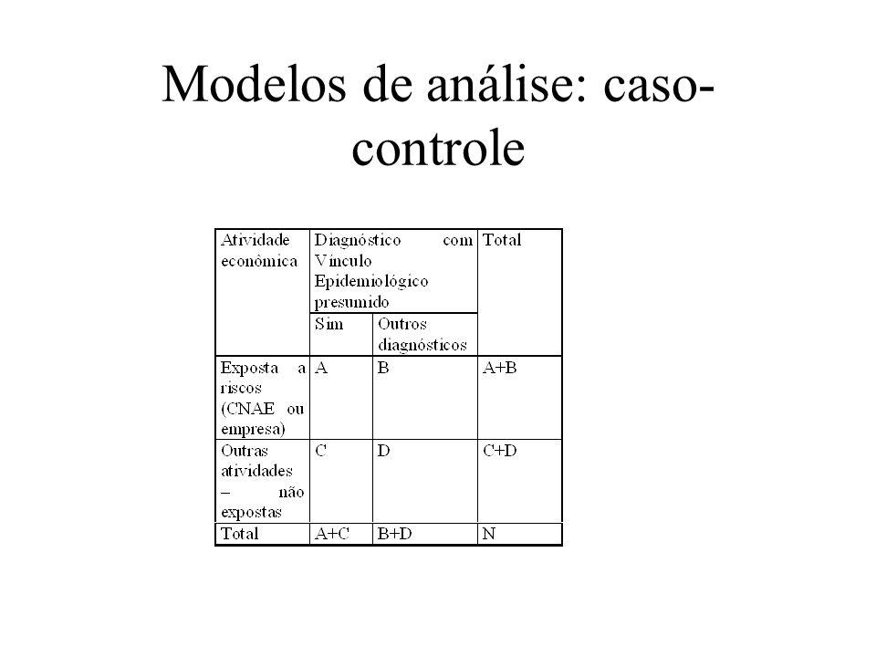 Modelos de análise: caso-controle