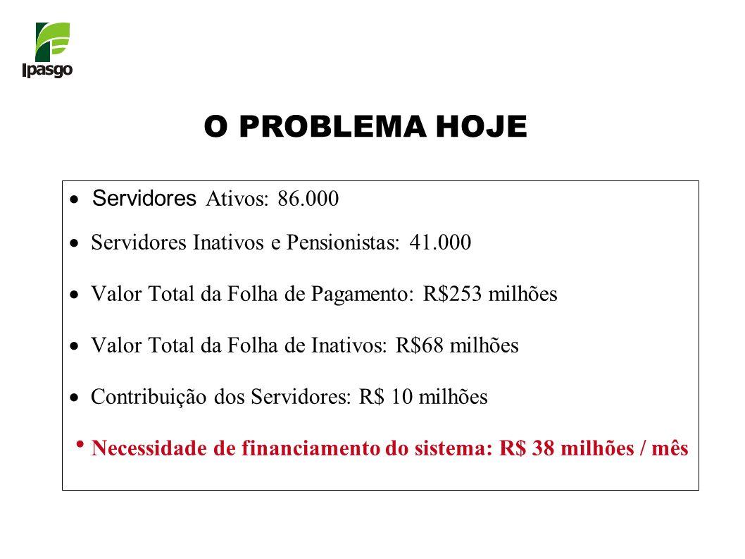 O PROBLEMA HOJE Servidores Ativos: 86.000