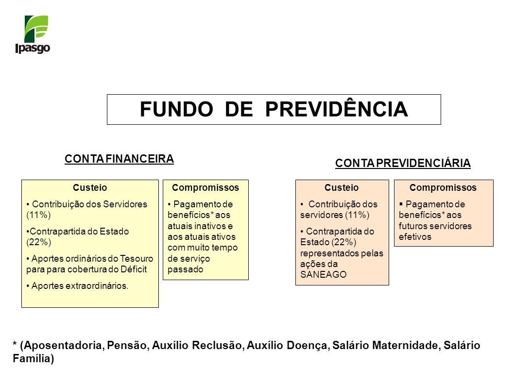 FUNDO DE PREVIDÊNCIA CONTA FINANCEIRA CONTA PREVIDENCIÁRIA