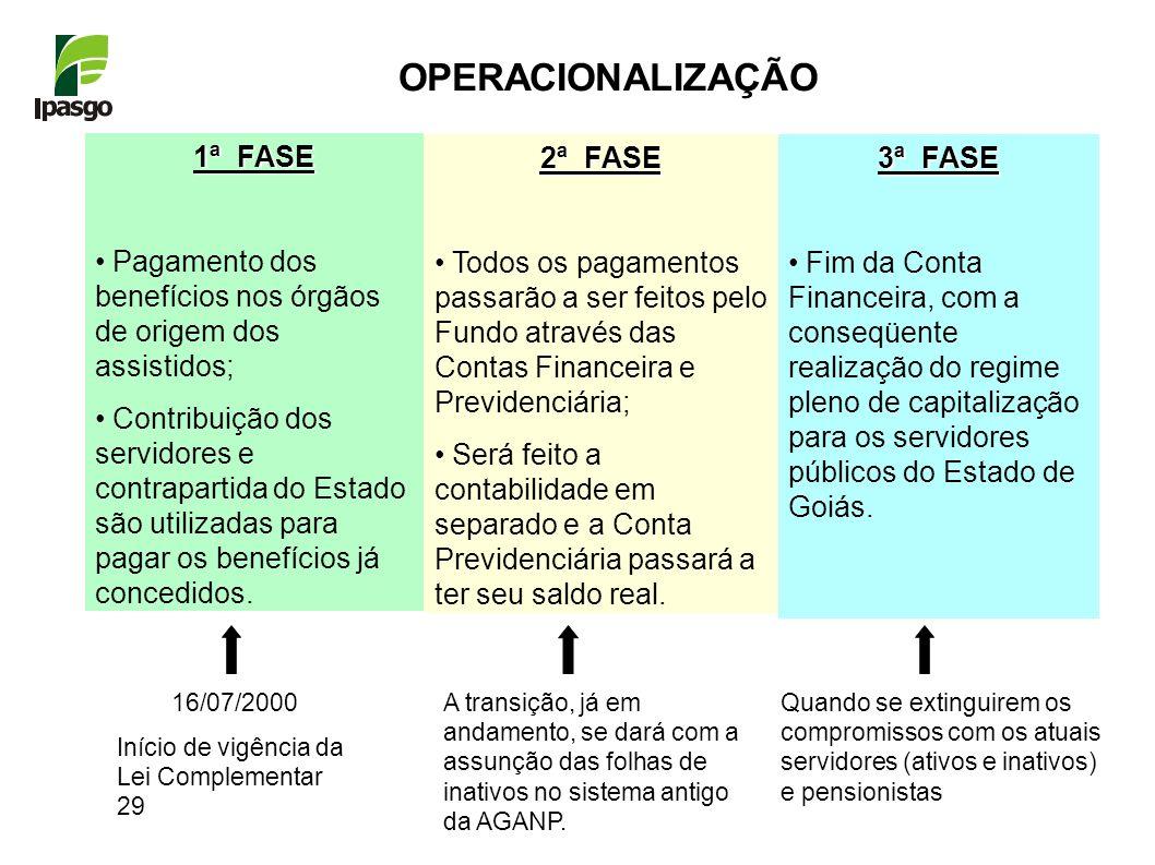 OPERACIONALIZAÇÃO 1ª FASE