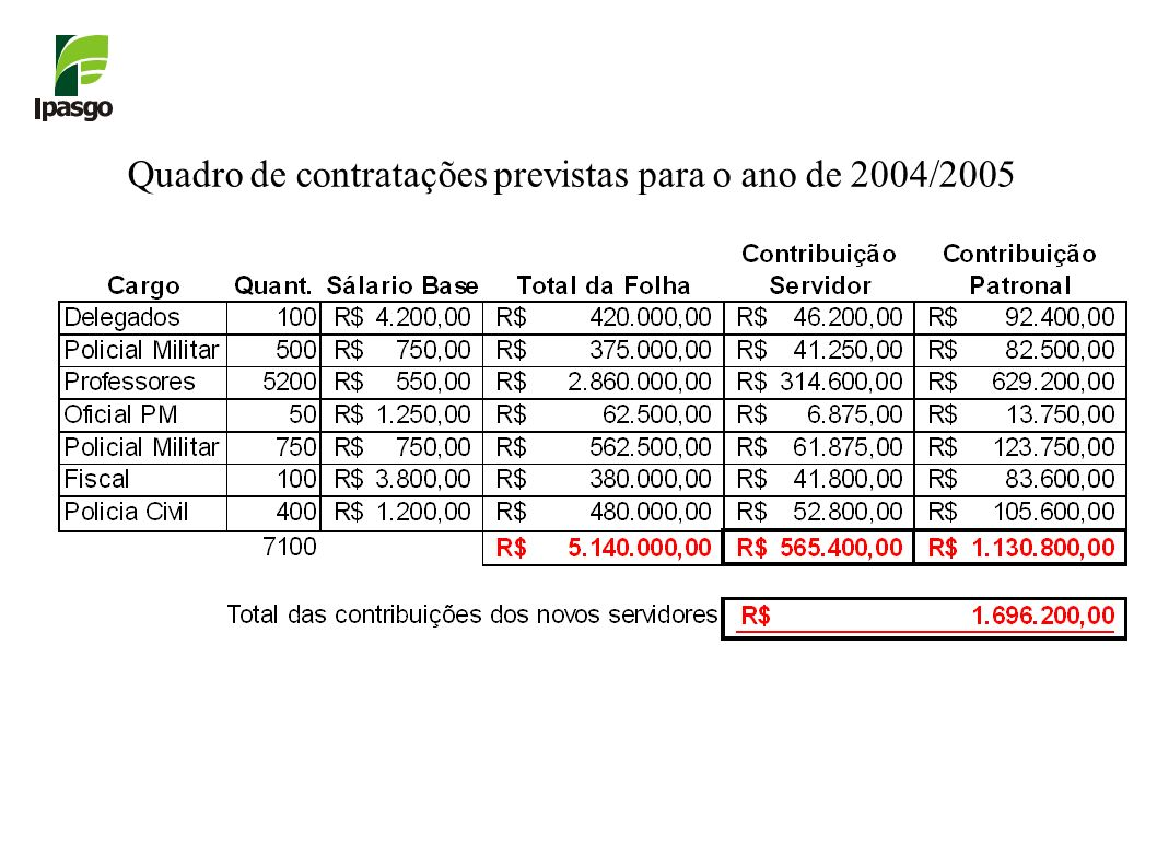 Quadro de contratações previstas para o ano de 2004/2005