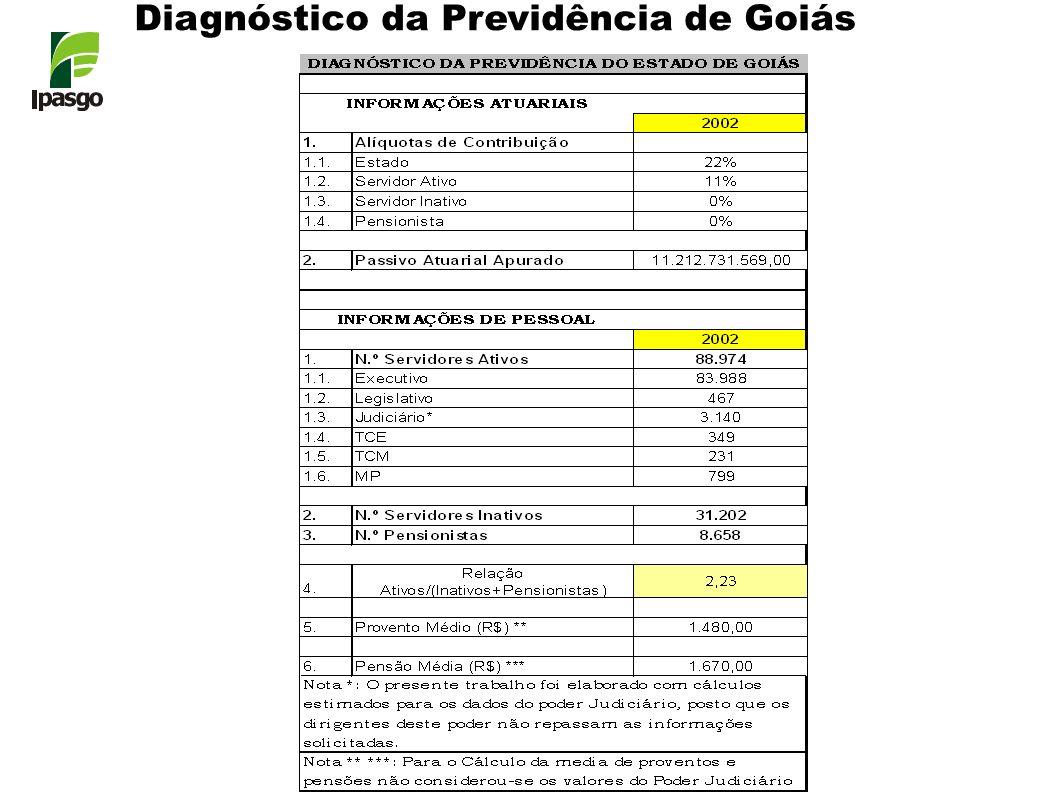 Diagnóstico da Previdência de Goiás