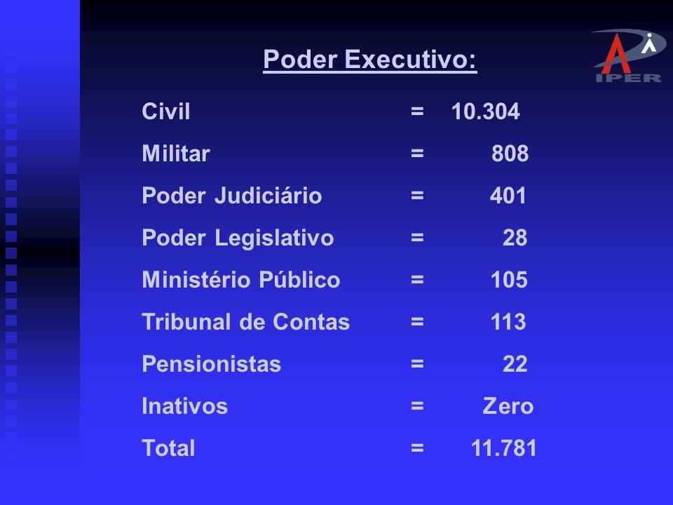 Poder Executivo: Civil = 10.304 Militar = 808 Poder Judiciário = 401