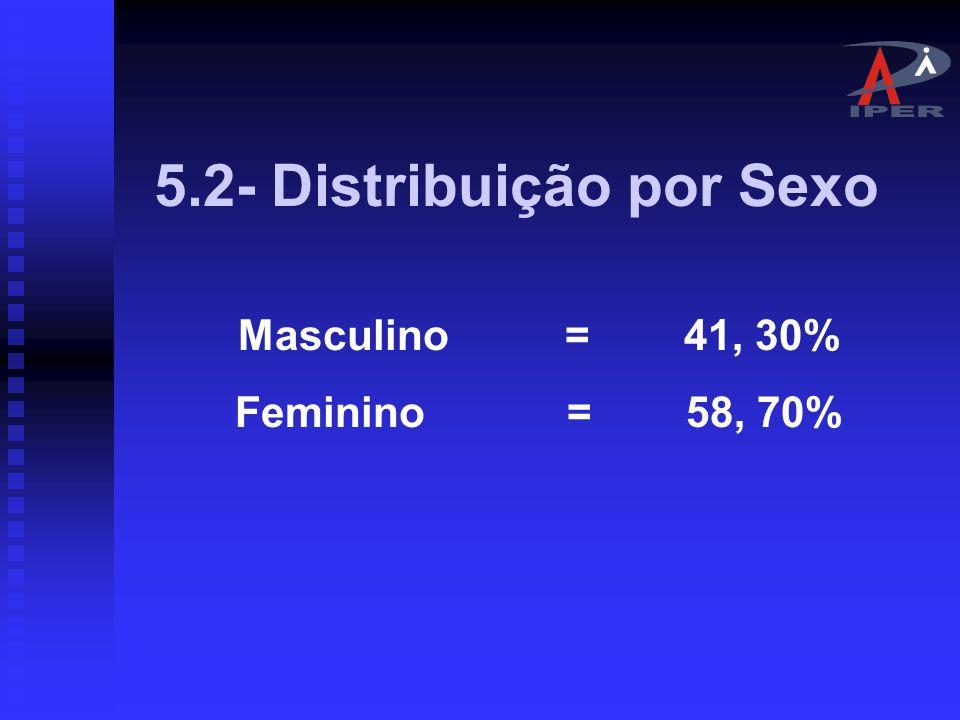 5.2- Distribuição por Sexo