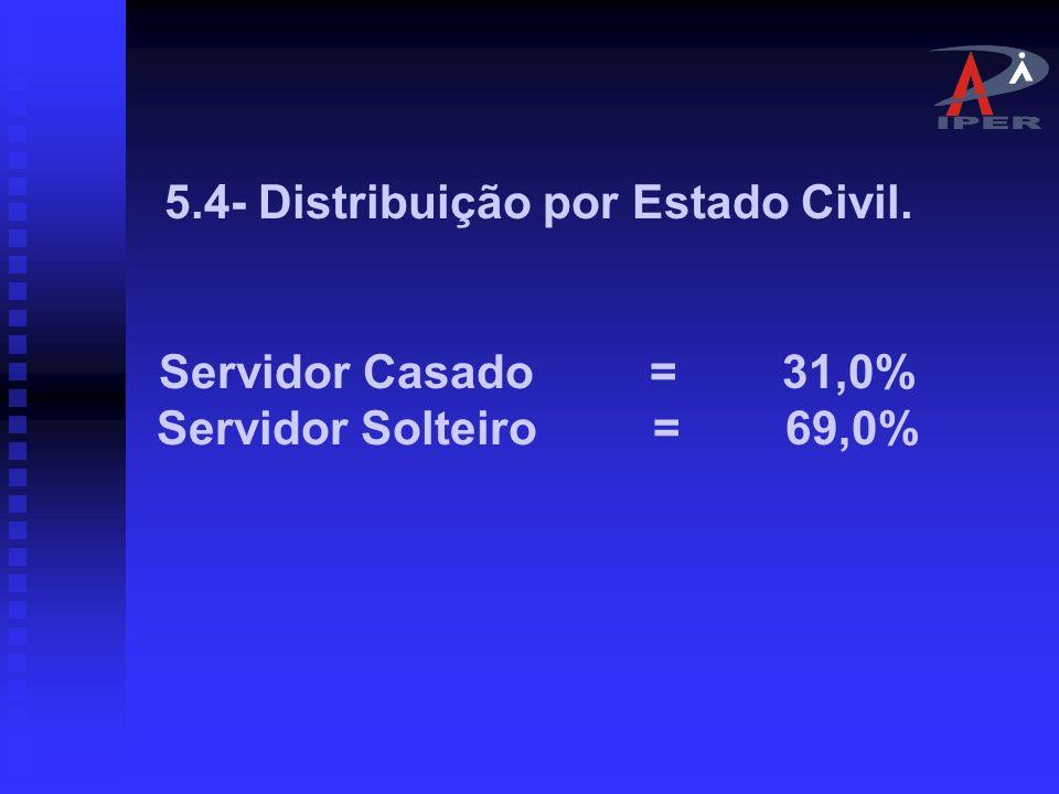 5.4- Distribuição por Estado Civil.