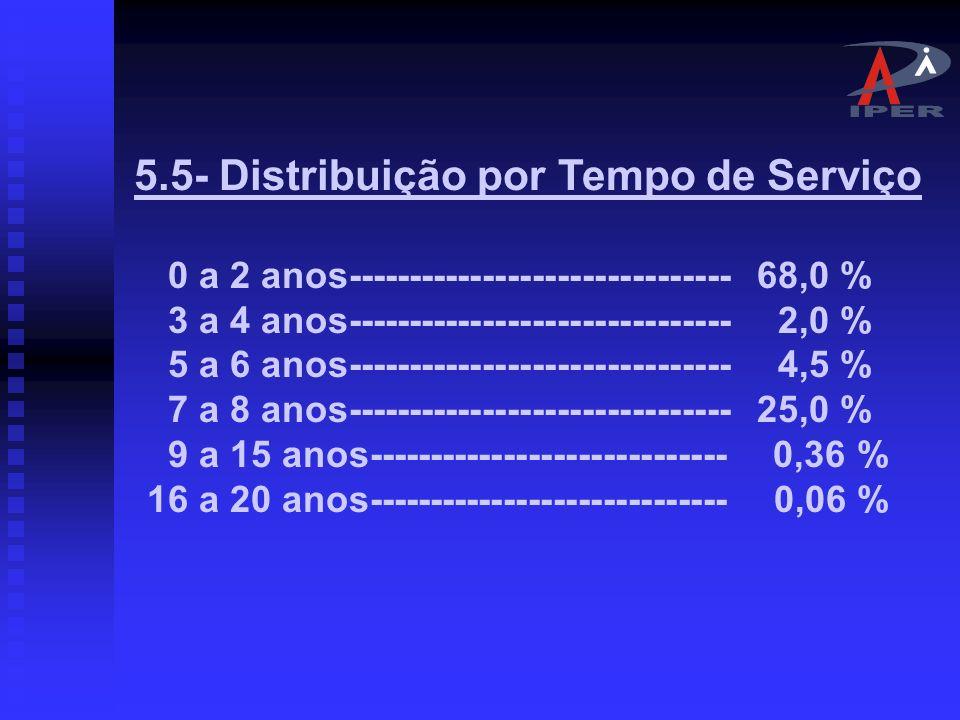 5.5- Distribuição por Tempo de Serviço