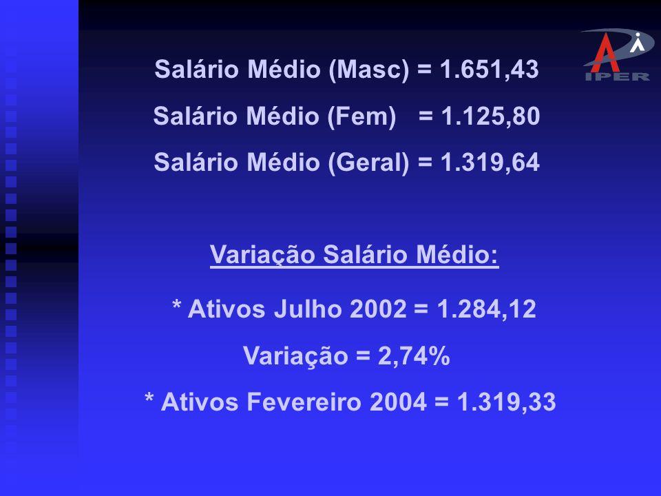 Salário Médio (Geral) = 1.319,64 Variação Salário Médio: