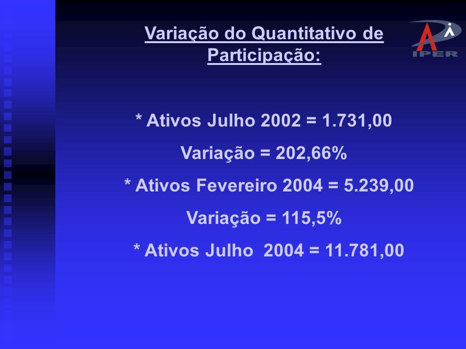 Variação do Quantitativo de Participação: