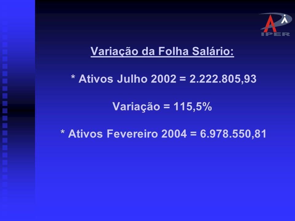 Variação da Folha Salário:. Ativos Julho 2002 = 2. 222