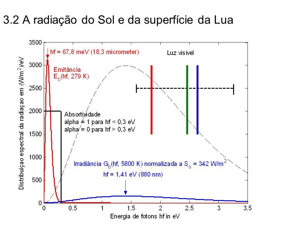 3.2 A radiação do Sol e da superfície da Lua