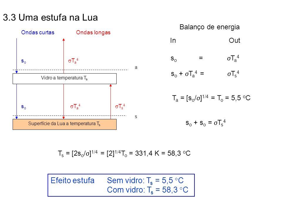 3.3 Uma estufa na Lua Efeito estufa Sem vidro: Ts = 5,5 C