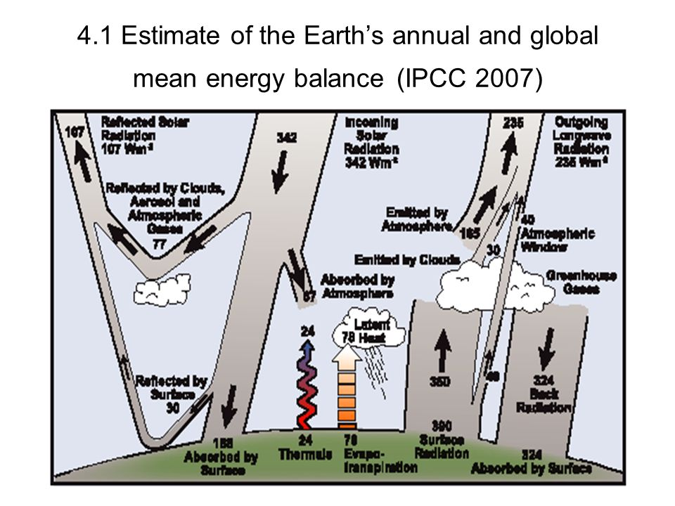 4.1 Estimate of the Earth's annual and global mean energy balance (IPCC 2007)