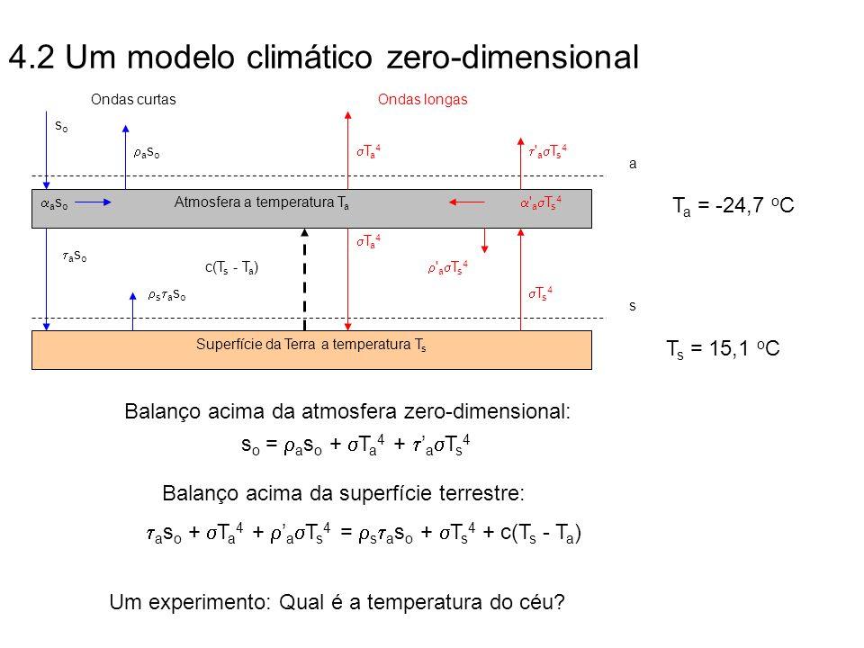 4.2 Um modelo climático zero-dimensional