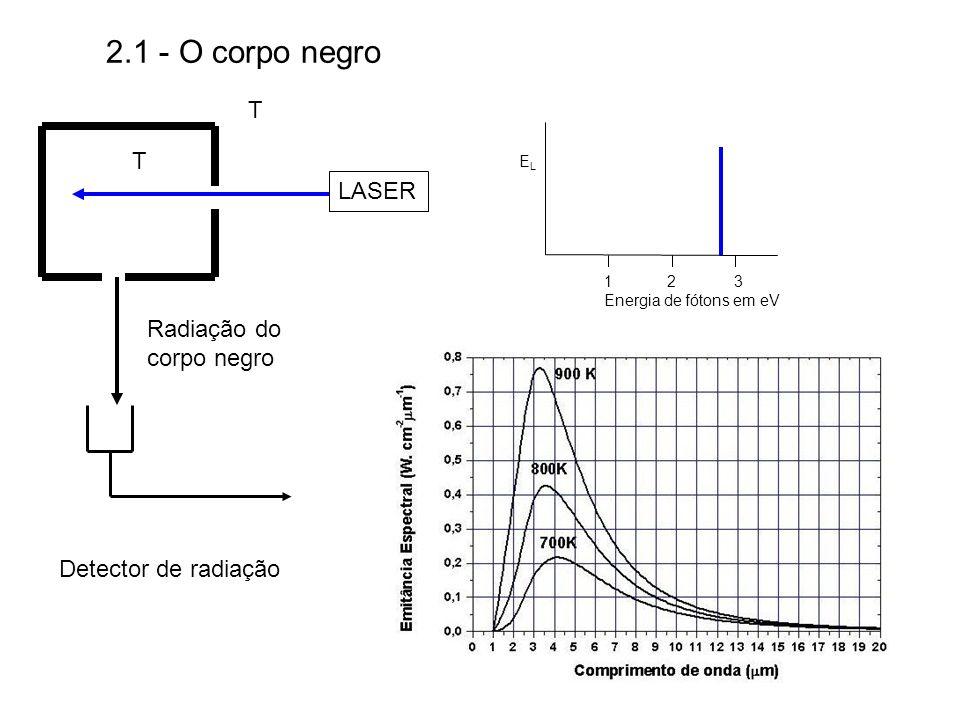 2.1 - O corpo negro T T LASER Radiação do corpo negro