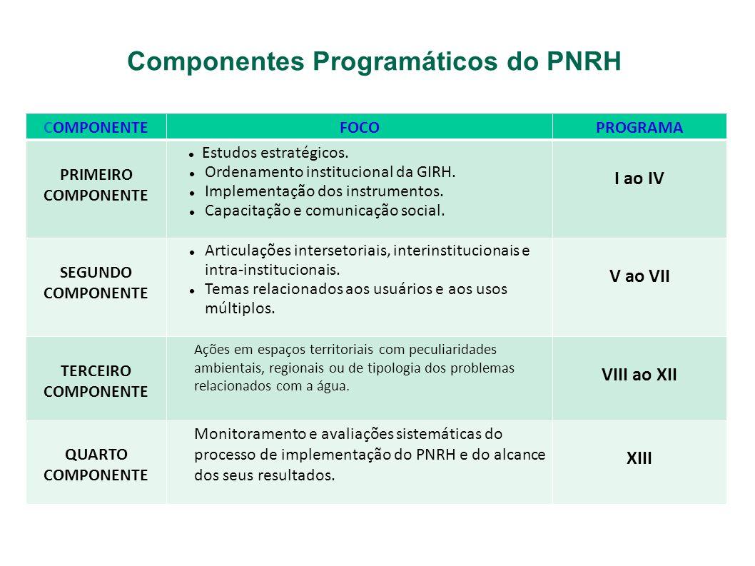 Componentes Programáticos do PNRH