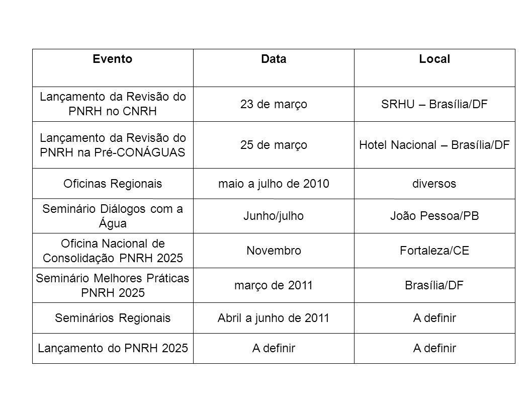 Lançamento da Revisão do PNRH no CNRH 23 de março SRHU – Brasília/DF
