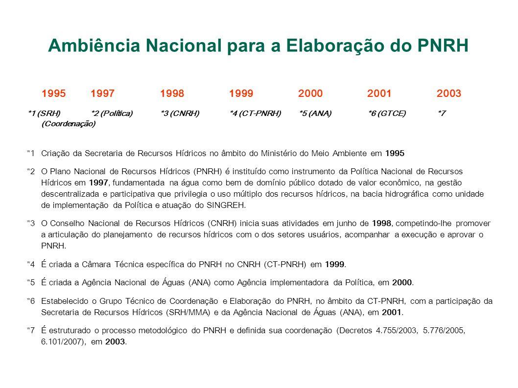 Ambiência Nacional para a Elaboração do PNRH