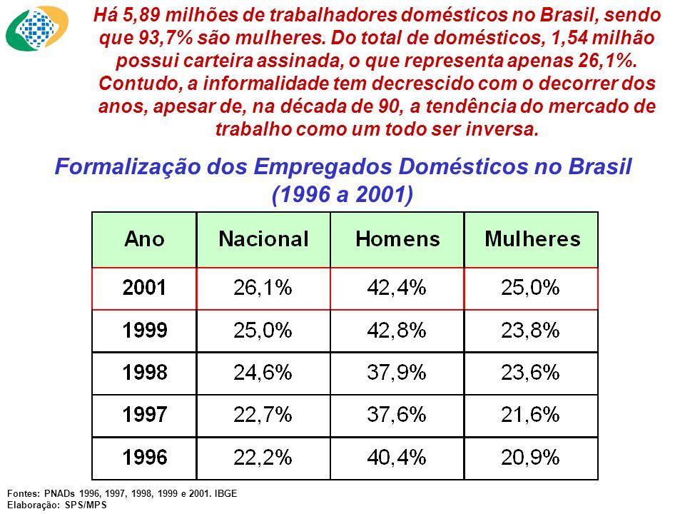 Formalização dos Empregados Domésticos no Brasil (1996 a 2001)