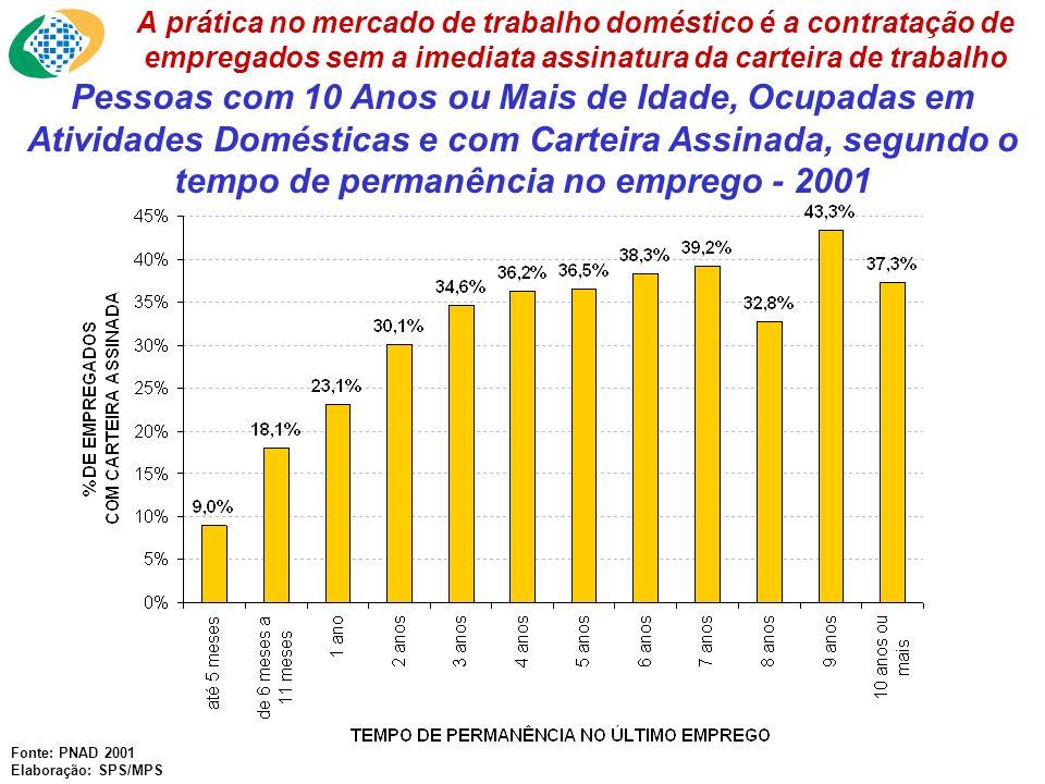 A prática no mercado de trabalho doméstico é a contratação de empregados sem a imediata assinatura da carteira de trabalho