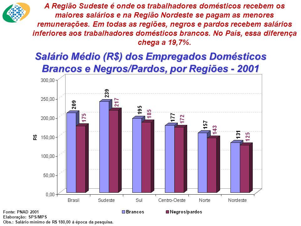 A Região Sudeste é onde os trabalhadores domésticos recebem os maiores salários e na Região Nordeste se pagam as menores remunerações. Em todas as regiões, negros e pardos recebem salários inferiores aos trabalhadores domésticos brancos. No País, essa diferença chega a 19,7%.