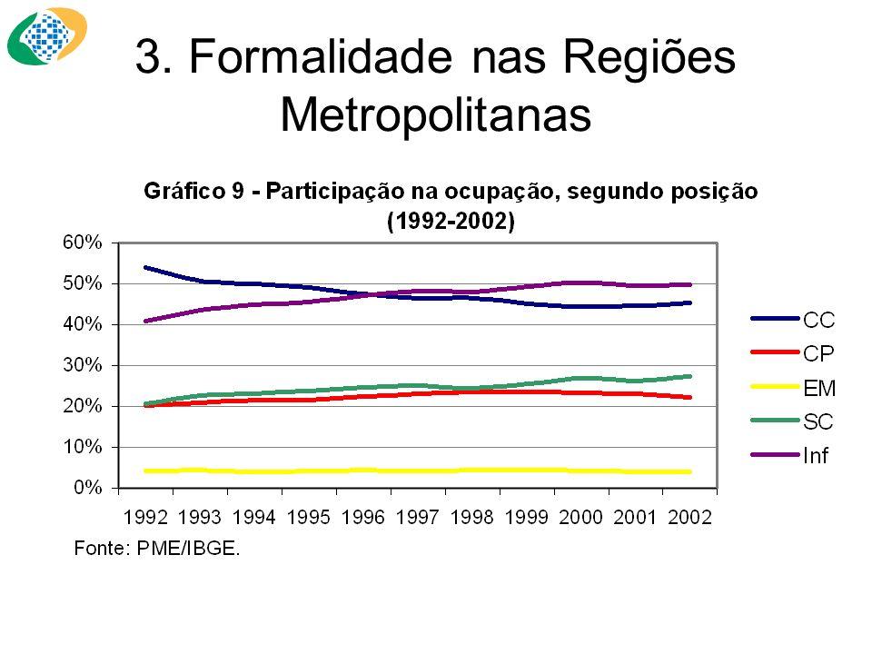 3. Formalidade nas Regiões Metropolitanas