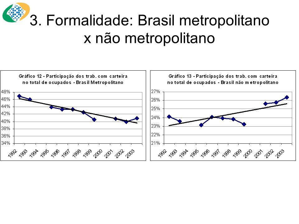 3. Formalidade: Brasil metropolitano x não metropolitano