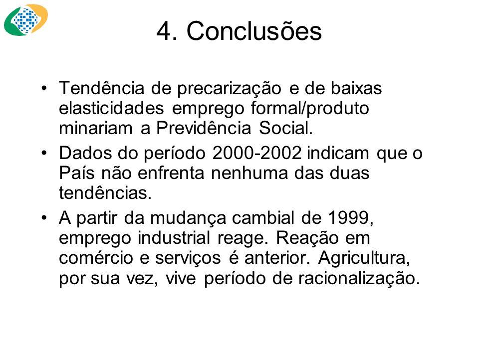 4. Conclusões Tendência de precarização e de baixas elasticidades emprego formal/produto minariam a Previdência Social.