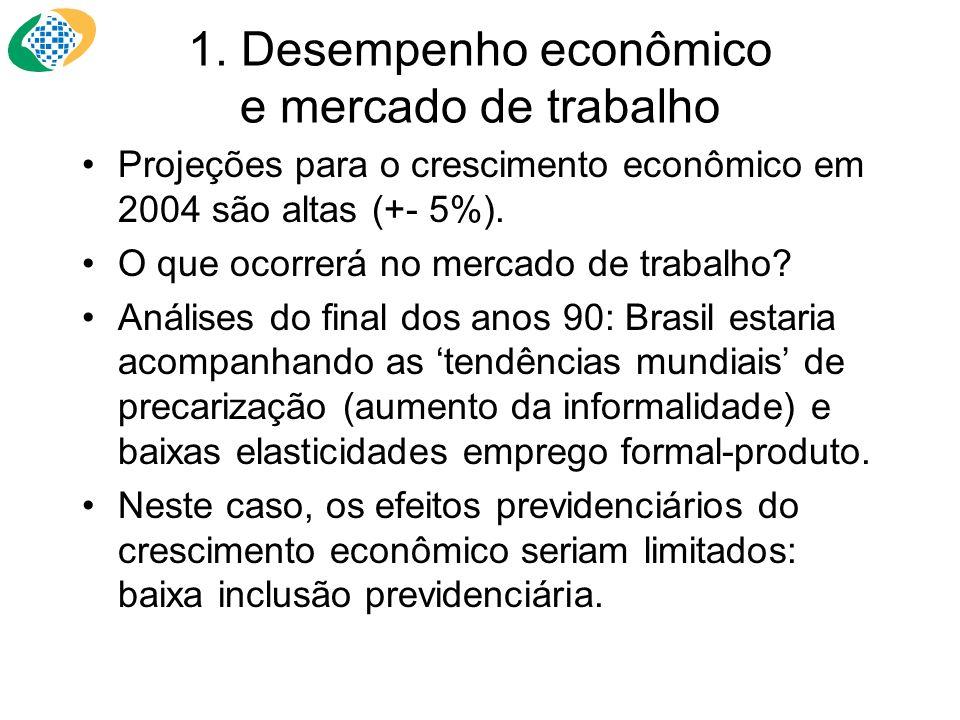 1. Desempenho econômico e mercado de trabalho