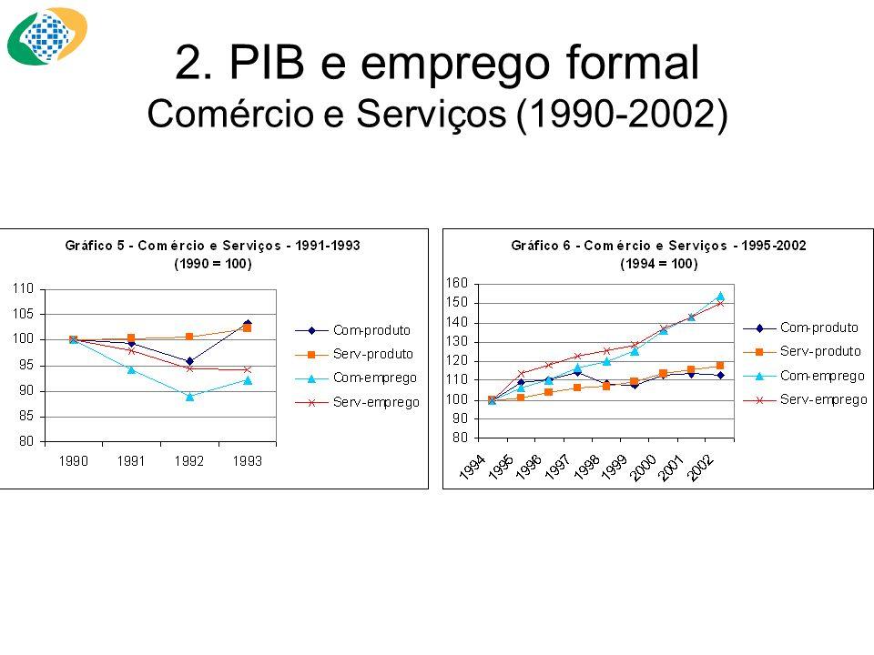 2. PIB e emprego formal Comércio e Serviços (1990-2002)